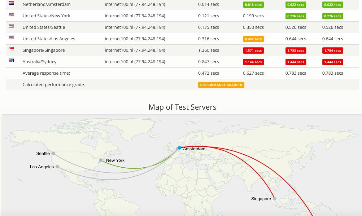 SITE - Hoe snel is jouw website (wereldwijd) ? 1